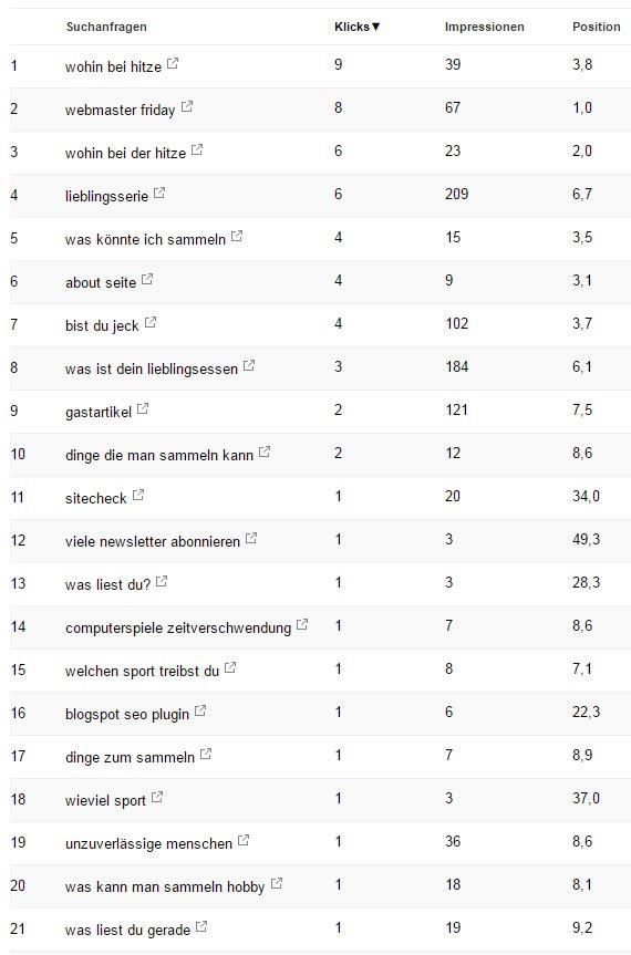Google Suchanfragen des WMF